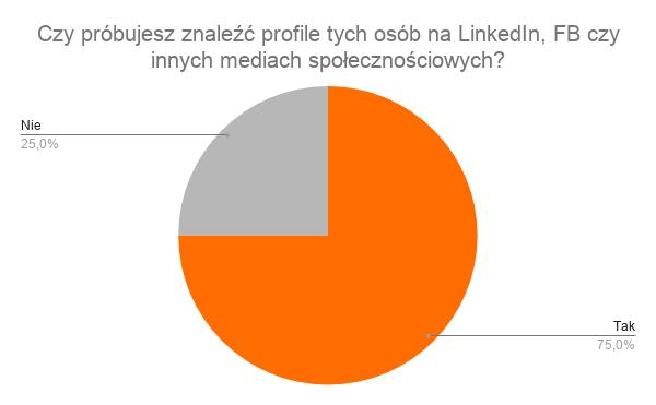 trzech na czterech rekruterów sprawdza kandydata w mediach społecznościowych