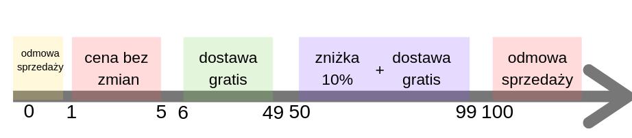wykaz przykładowych wartości brzegowych i podziału na klasy równoważności