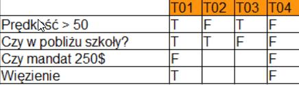 przykladowe zadanie tablica decyzyjna do istqb zestaw b