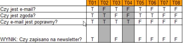 Przykład tablicy decyzyjnej utworzonej dla formularza zapisu na newsletter